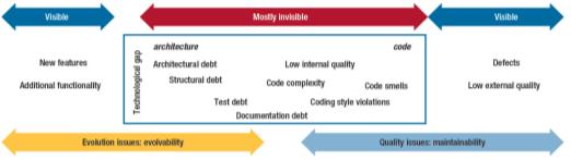 95_Q1_Technical_Debt_01