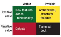 95_Q1_Technical_Debt_02
